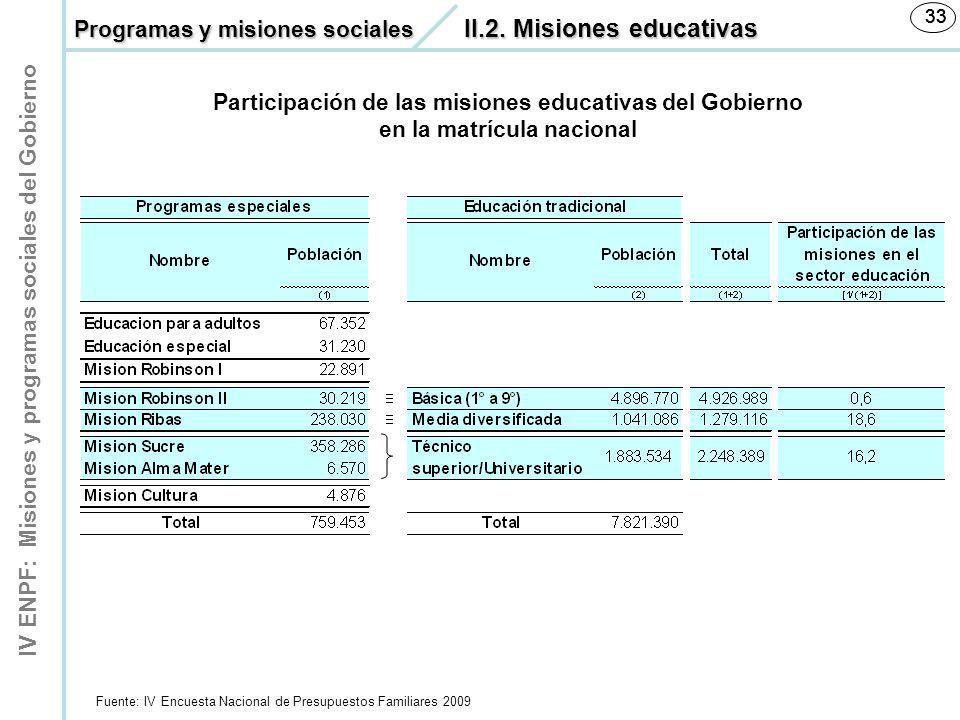 IV ENPF: Misiones y programas sociales del Gobierno 33 Participación de las misiones educativas del Gobierno en la matrícula nacional Fuente: IV Encue