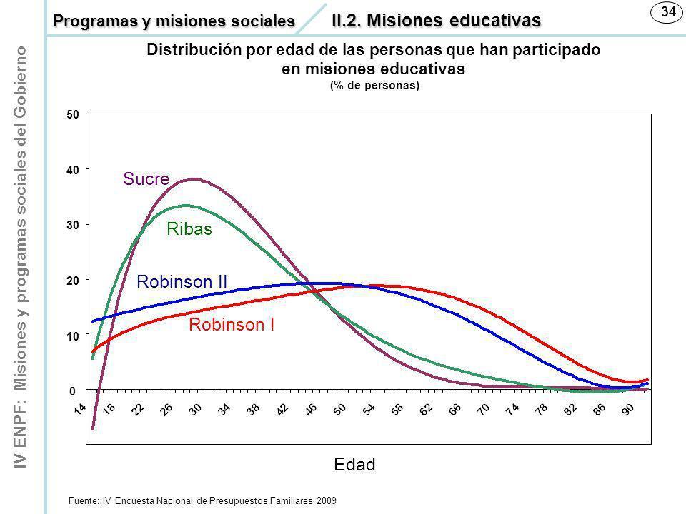 IV ENPF: Misiones y programas sociales del Gobierno 34 Fuente: IV Encuesta Nacional de Presupuestos Familiares 2009 Sucre Ribas Robinson II Robinson I
