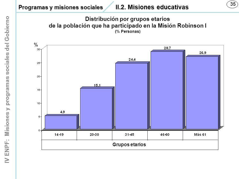 IV ENPF: Misiones y programas sociales del Gobierno 35 Distribución por grupos etarios de la población que ha participado en la Misión Robinson I (% P