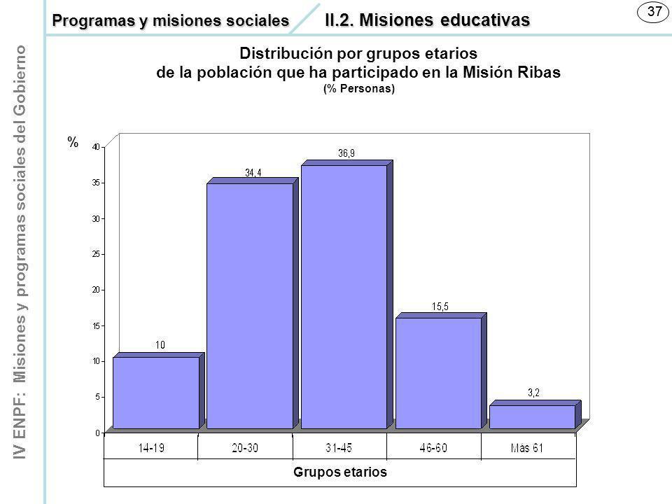 IV ENPF: Misiones y programas sociales del Gobierno 37 % Distribución por grupos etarios de la población que ha participado en la Misión Ribas (% Pers