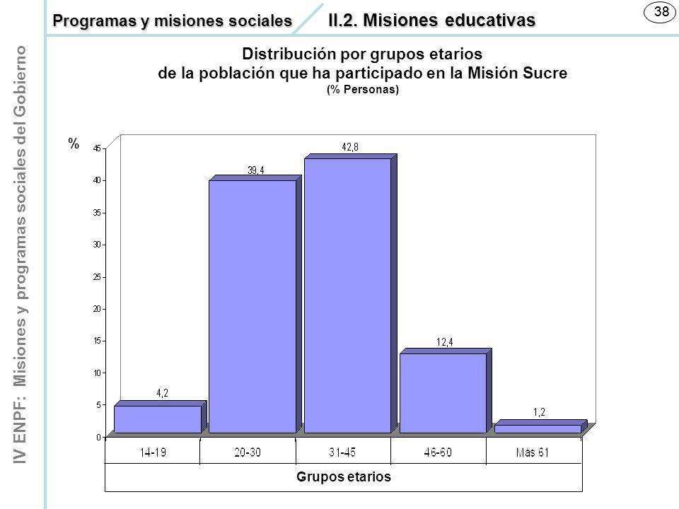 IV ENPF: Misiones y programas sociales del Gobierno 38 % Distribución por grupos etarios de la población que ha participado en la Misión Sucre (% Pers