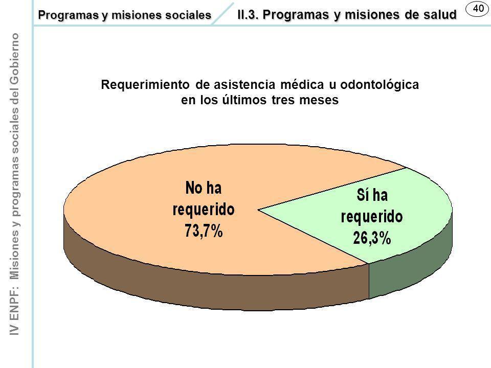IV ENPF: Misiones y programas sociales del Gobierno 40 Requerimiento de asistencia médica u odontológica en los últimos tres meses Programas y misione