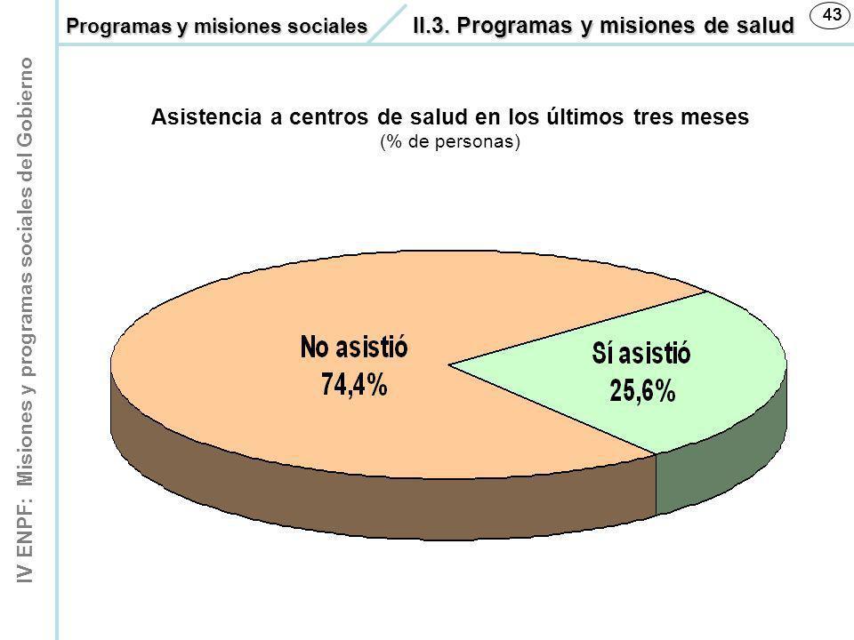 IV ENPF: Misiones y programas sociales del Gobierno 43 Asistencia a centros de salud en los últimos tres meses (% de personas) Programas y misiones so