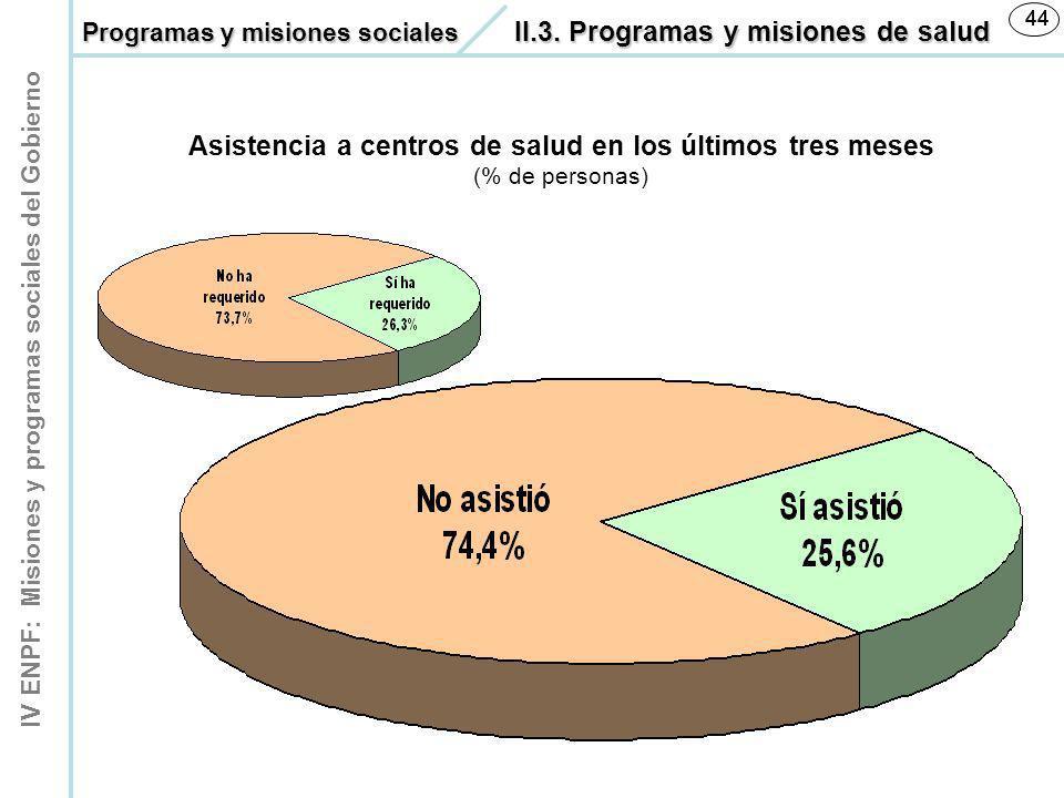 IV ENPF: Misiones y programas sociales del Gobierno 44 Asistencia a centros de salud en los últimos tres meses (% de personas) Programas y misiones so