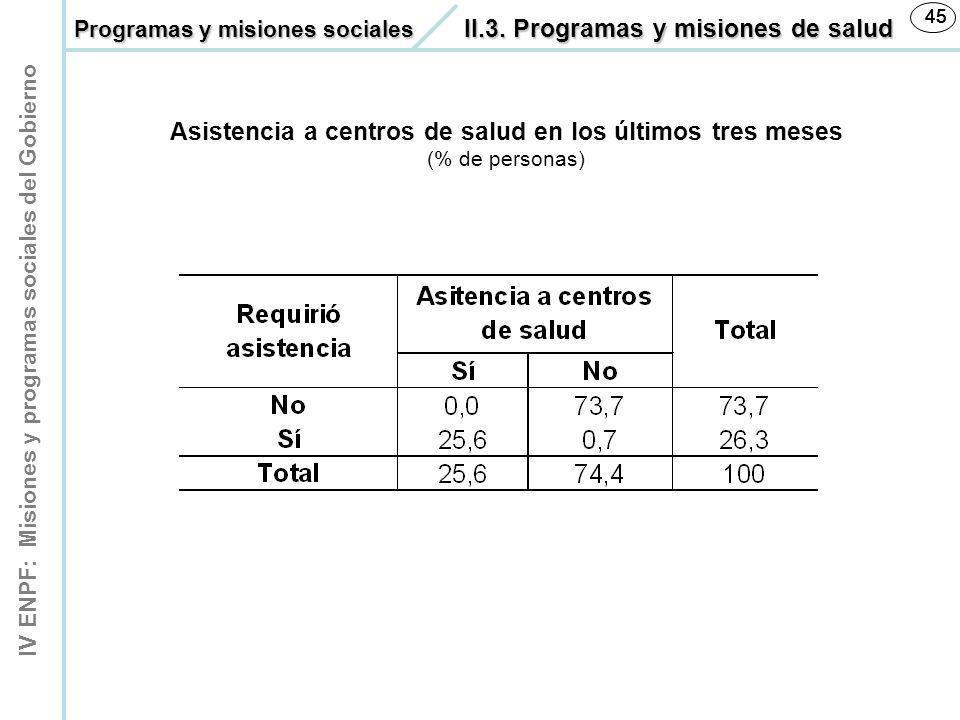 IV ENPF: Misiones y programas sociales del Gobierno 45 Asistencia a centros de salud en los últimos tres meses (% de personas) Programas y misiones so