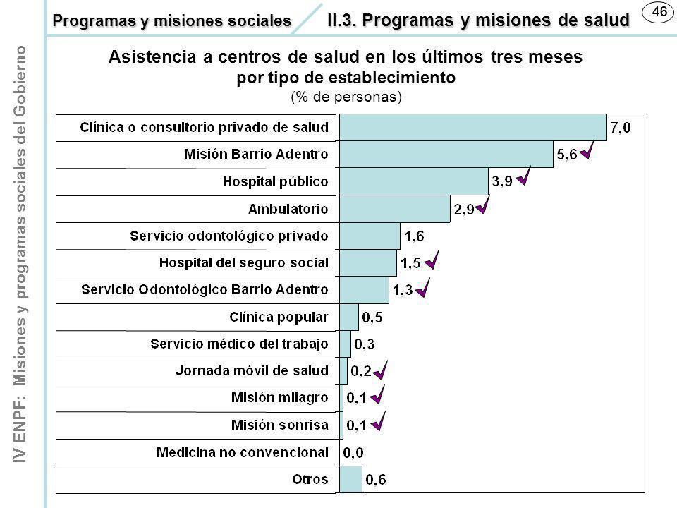 IV ENPF: Misiones y programas sociales del Gobierno 46 Asistencia a centros de salud en los últimos tres meses por tipo de establecimiento (% de perso