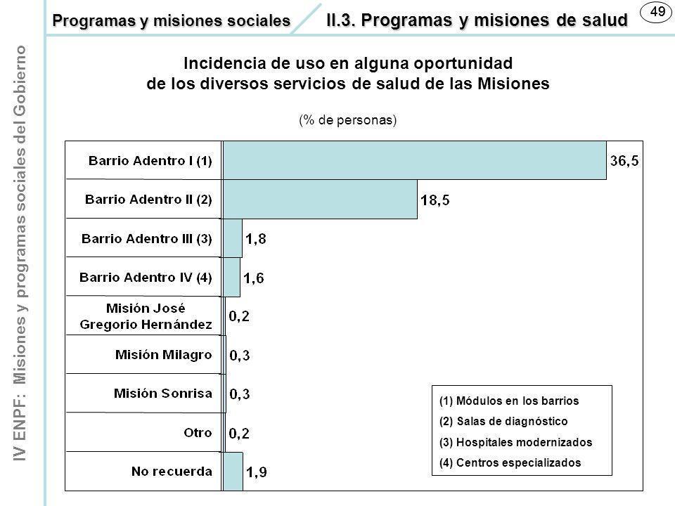 IV ENPF: Misiones y programas sociales del Gobierno 49 Incidencia de uso en alguna oportunidad de los diversos servicios de salud de las Misiones (% d