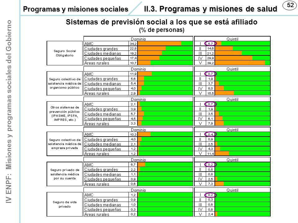 IV ENPF: Misiones y programas sociales del Gobierno 52 Sistemas de previsión social a los que se está afiliado (% de personas) Programas y misiones so