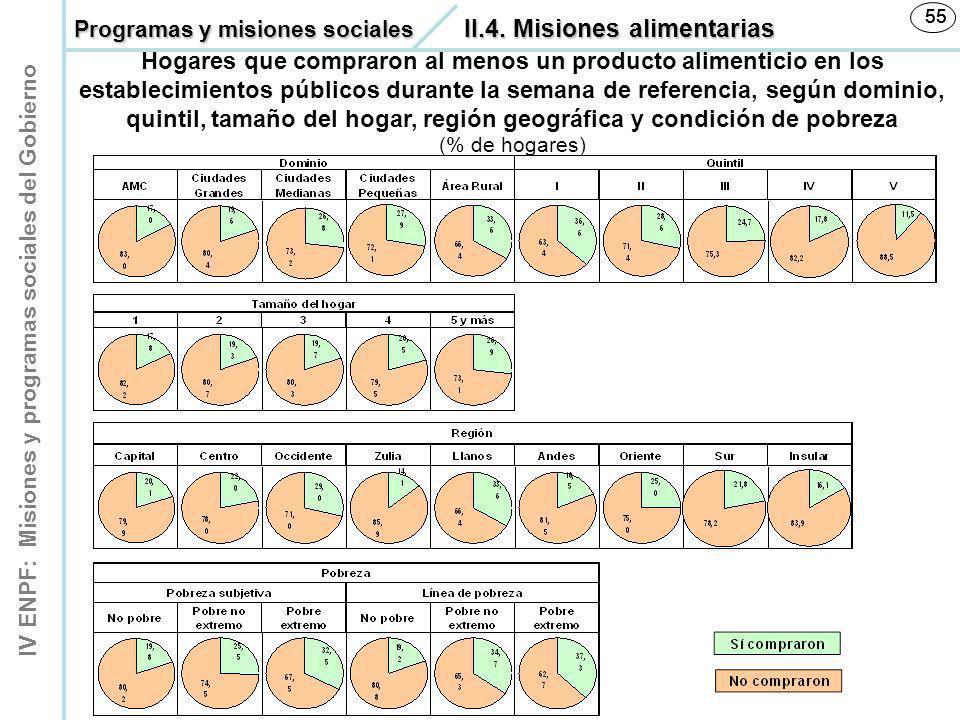 IV ENPF: Misiones y programas sociales del Gobierno 55 Hogares que compraron al menos un producto alimenticio en los establecimientos públicos durante