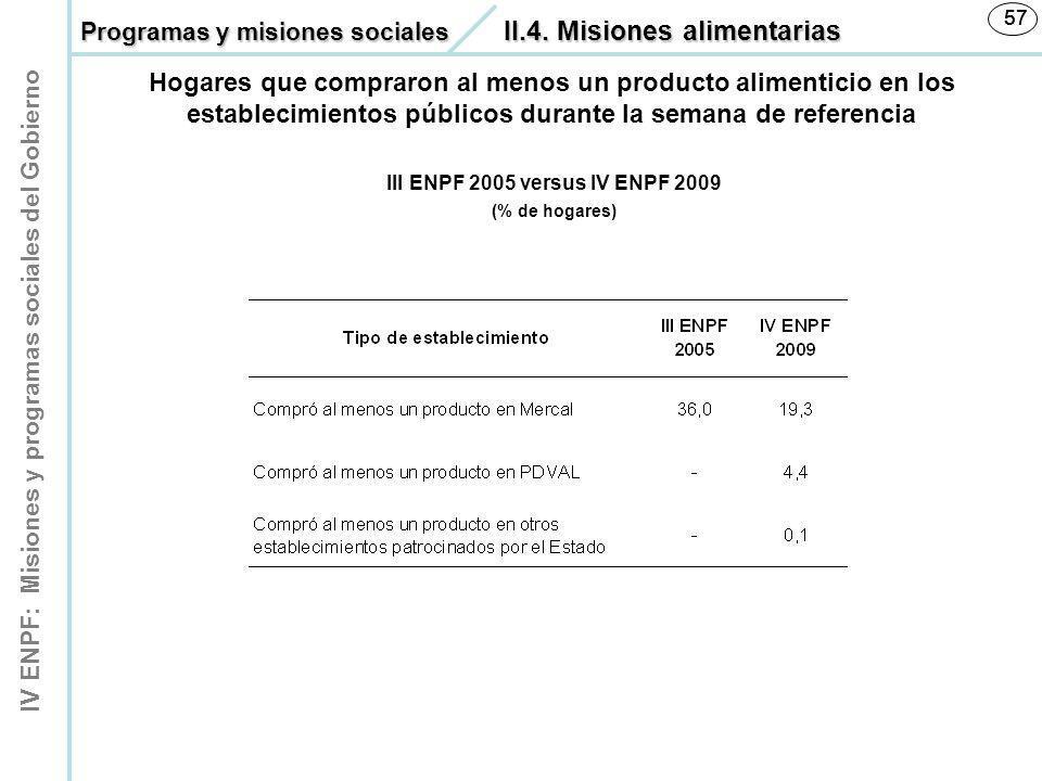 IV ENPF: Misiones y programas sociales del Gobierno 57 III ENPF 2005 versus IV ENPF 2009 (% de hogares) Hogares que compraron al menos un producto ali