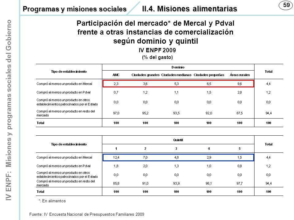 IV ENPF: Misiones y programas sociales del Gobierno 59 Fuente: IV Encuesta Nacional de Presupuestos Familiares 2009 59 IV ENPF 2009 (% del gasto) Part