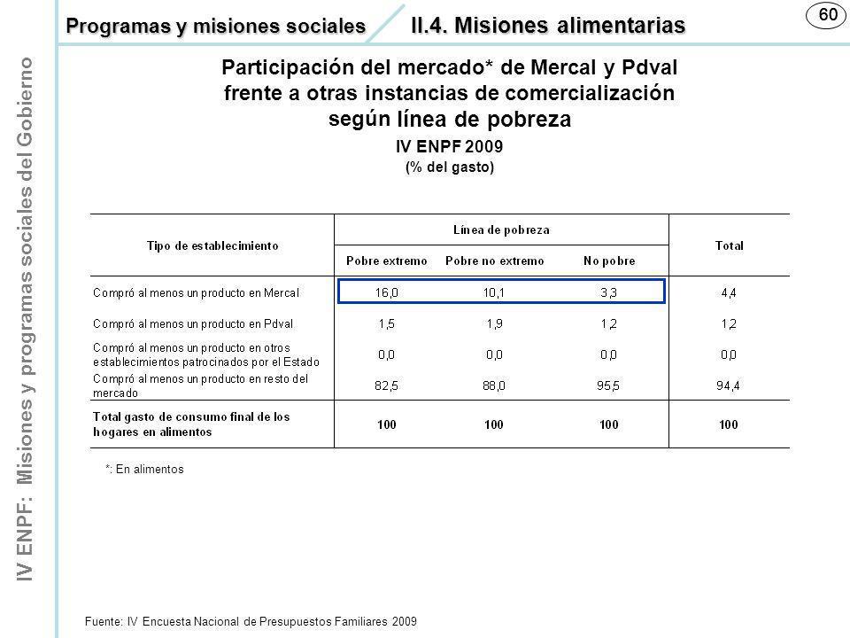 IV ENPF: Misiones y programas sociales del Gobierno 60 Fuente: IV Encuesta Nacional de Presupuestos Familiares 2009 60 IV ENPF 2009 (% del gasto) Part