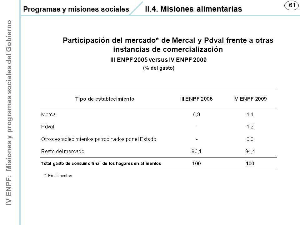 IV ENPF: Misiones y programas sociales del Gobierno 61 III ENPF 2005 versus IV ENPF 2009 (% del gasto) Participación del mercado* de Mercal y Pdval fr