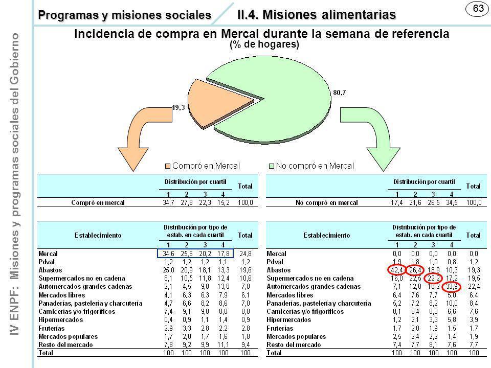 IV ENPF: Misiones y programas sociales del Gobierno 63 (% de hogares) Incidencia de compra en Mercal durante la semana de referencia Programas y misio