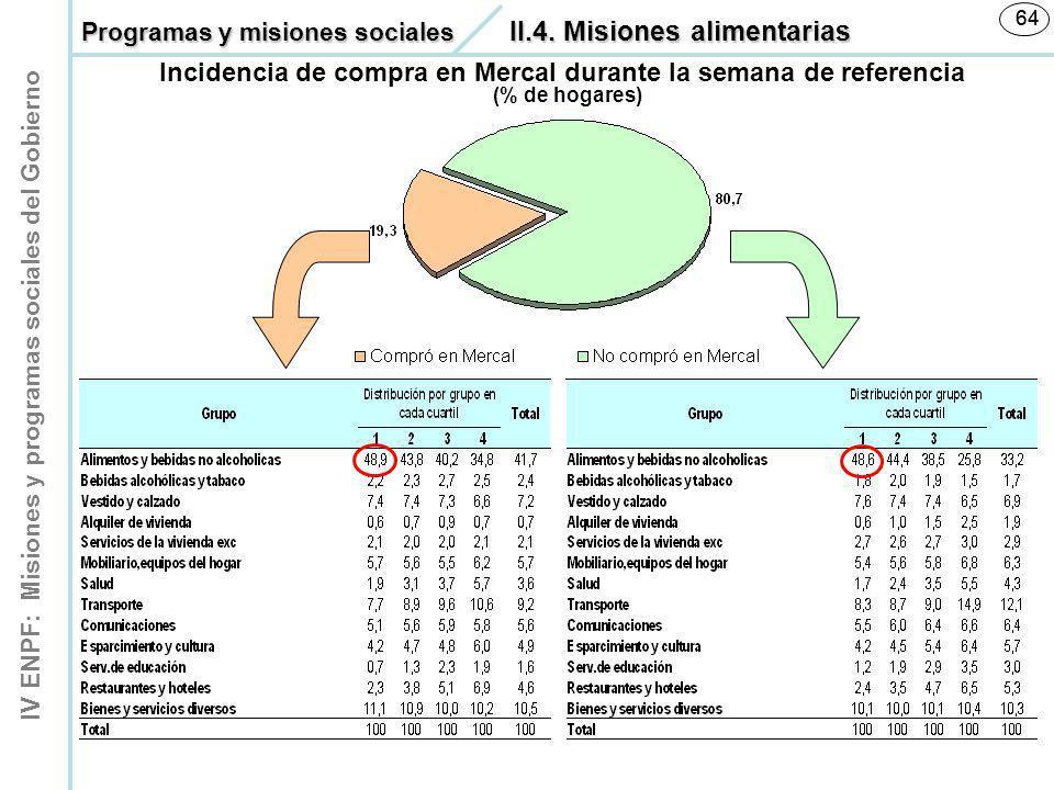 IV ENPF: Misiones y programas sociales del Gobierno 64 (% de hogares) Incidencia de compra en Mercal durante la semana de referencia Programas y misio