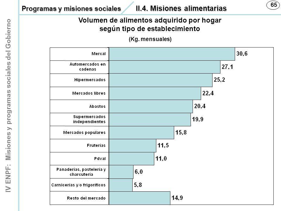 IV ENPF: Misiones y programas sociales del Gobierno 65 Volumen de alimentos adquirido por hogar según tipo de establecimiento (Kg. mensuales) Programa