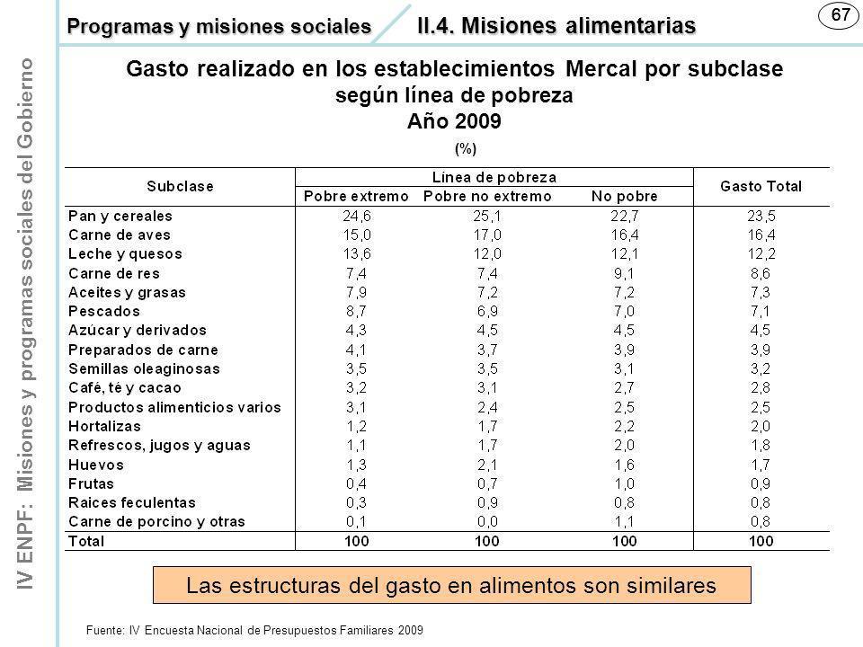 IV ENPF: Misiones y programas sociales del Gobierno 67 Gasto realizado en los establecimientos Mercal por subclase según línea de pobreza Año 2009 (%)