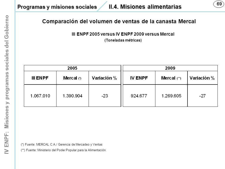 IV ENPF: Misiones y programas sociales del Gobierno 69 III ENPF 2005 versus IV ENPF 2009 versus Mercal (Toneladas métricas) Comparación del volumen de