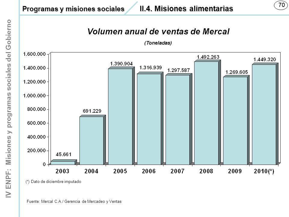 IV ENPF: Misiones y programas sociales del Gobierno 70 Volumen anual de ventas de Mercal (Toneladas) Fuente: Mercal C.A./ Gerencia de Mercadeo y Venta