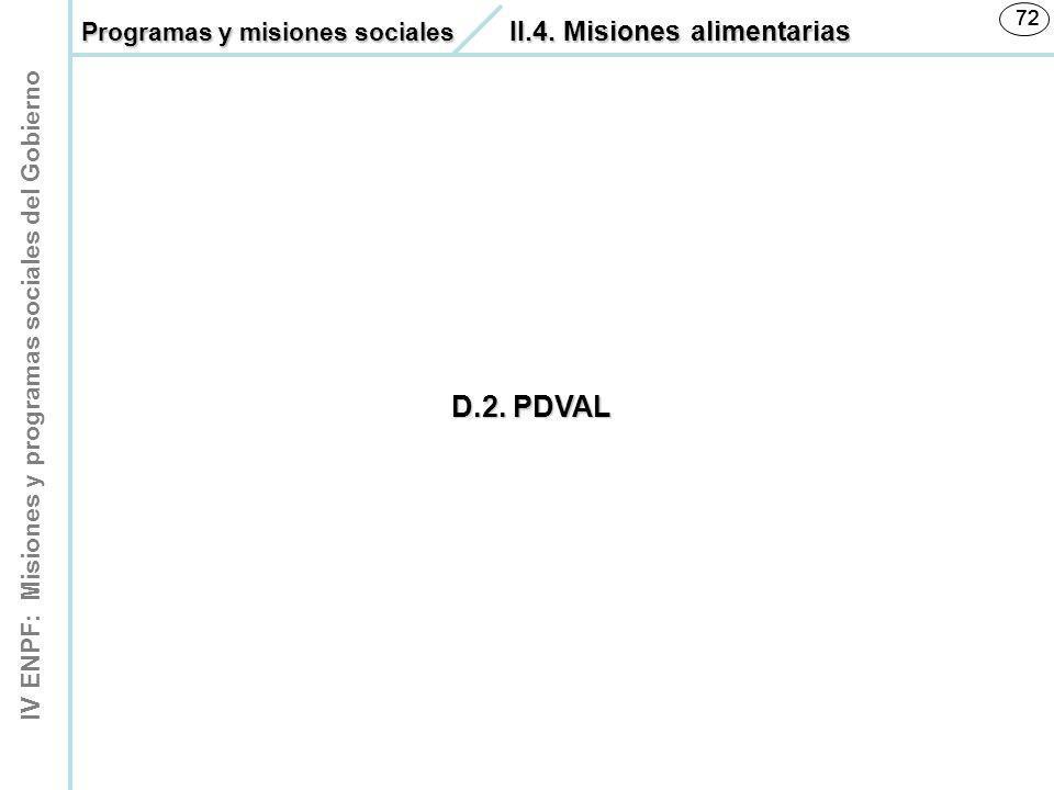 IV ENPF: Misiones y programas sociales del Gobierno 72 D.2. PDVAL 72 Programas y misiones sociales II.4. Misiones alimentarias