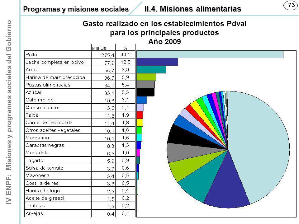 IV ENPF: Misiones y programas sociales del Gobierno 73 Gasto realizado en los establecimientos Pdval para los principales productos Año 2009 Programas