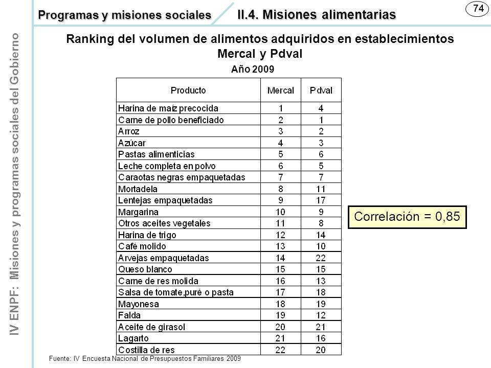 IV ENPF: Misiones y programas sociales del Gobierno 74 Ranking del volumen de alimentos adquiridos en establecimientos Mercal y Pdval Fuente: IV Encue