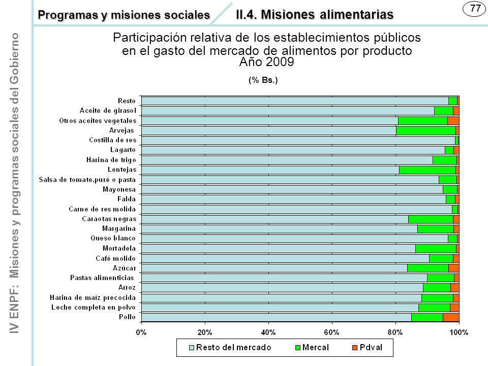 IV ENPF: Misiones y programas sociales del Gobierno 77 (% Bs.) 77 Participación relativa de los establecimientos públicos en el gasto del mercado de a