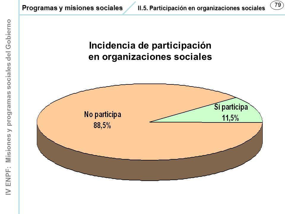 IV ENPF: Misiones y programas sociales del Gobierno 79 Incidencia de participación en organizaciones sociales Programas y misiones sociales II.5. Part