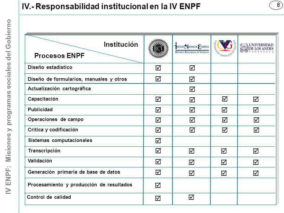IV ENPF: Misiones y programas sociales del Gobierno 9 Desde septiembre 2008 hasta septiembre 2009 (56 semanas) V.- Período de referencia VI.- Cobertura geográfica Nacional VII.- Desagregación de los resultados 1.Entidades federales 2.Cuartiles y deciles de ingreso 3.Dominios de estudio del INPC 4.Dominios de estudio de la III ENPF Área Metropolitana de Caracas Ciudades grandes (más de 250.000 habitantes) Ciudades medianas (entre 50.000 y 250.000 habitantes) Ciudades pequeñas (entre 5.000 y 50.000 habitantes) Ciudades con menos de 5.000 habitantes