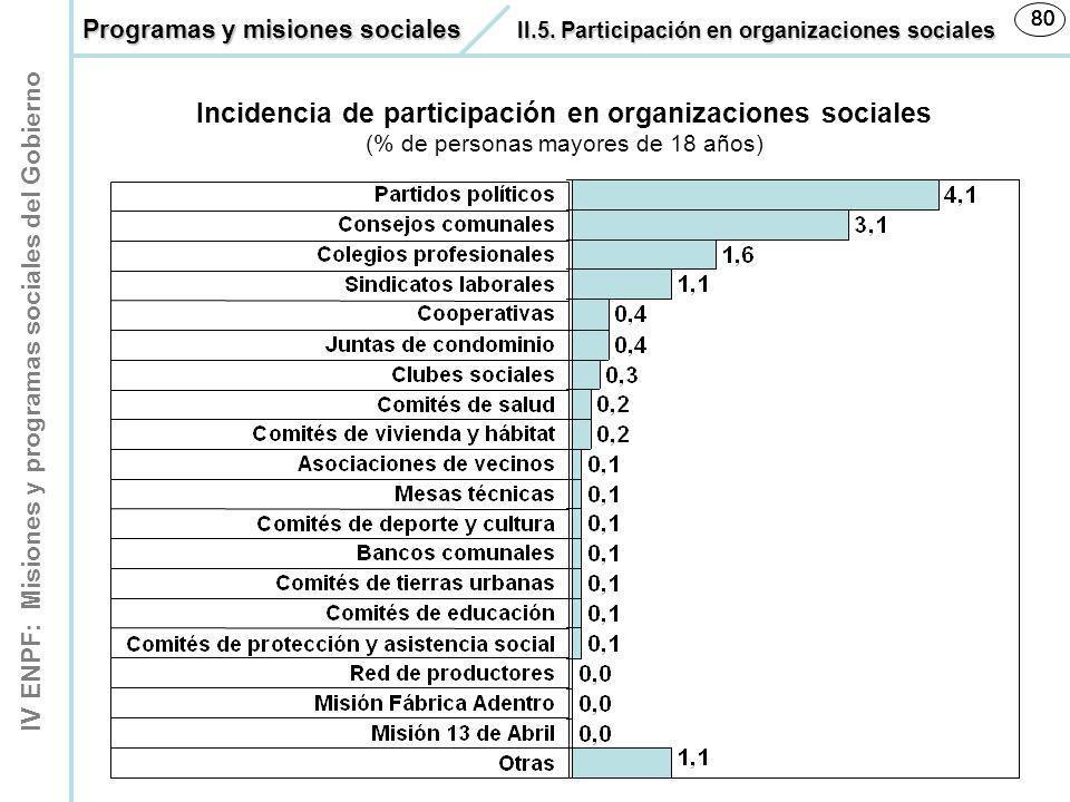 IV ENPF: Misiones y programas sociales del Gobierno 80 Incidencia de participación en organizaciones sociales (% de personas mayores de 18 años) Progr