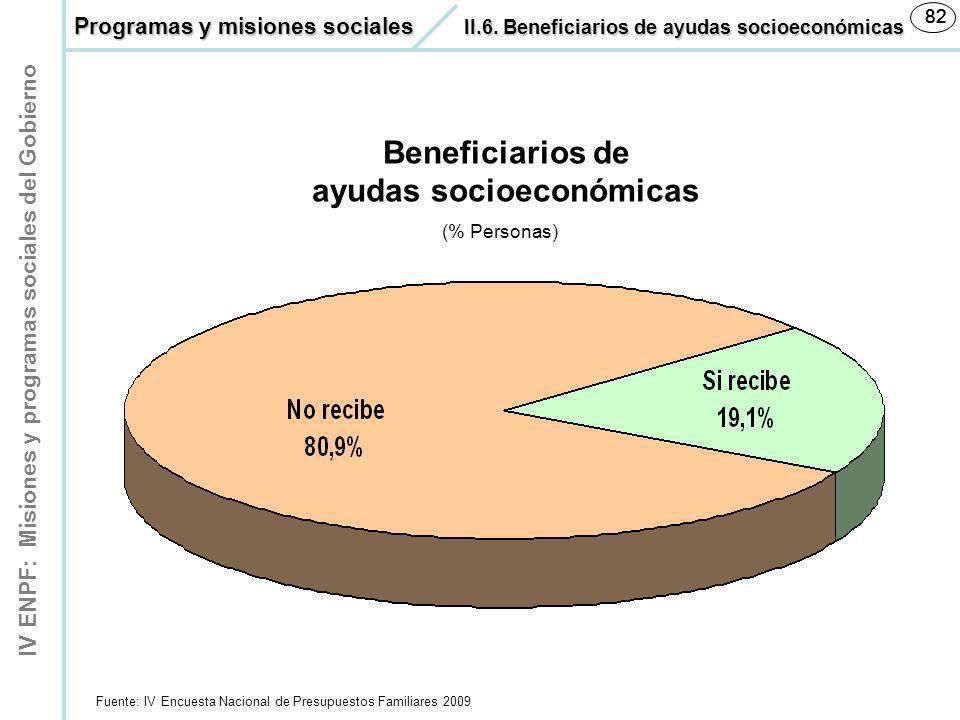 IV ENPF: Misiones y programas sociales del Gobierno 82 Beneficiarios de ayudas socioeconómicas (% Personas) Fuente: IV Encuesta Nacional de Presupuest