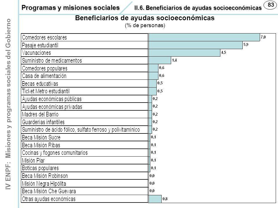 IV ENPF: Misiones y programas sociales del Gobierno 83 Beneficiarios de ayudas socioeconómicas (% de personas) Programas y misiones sociales II.6. Ben