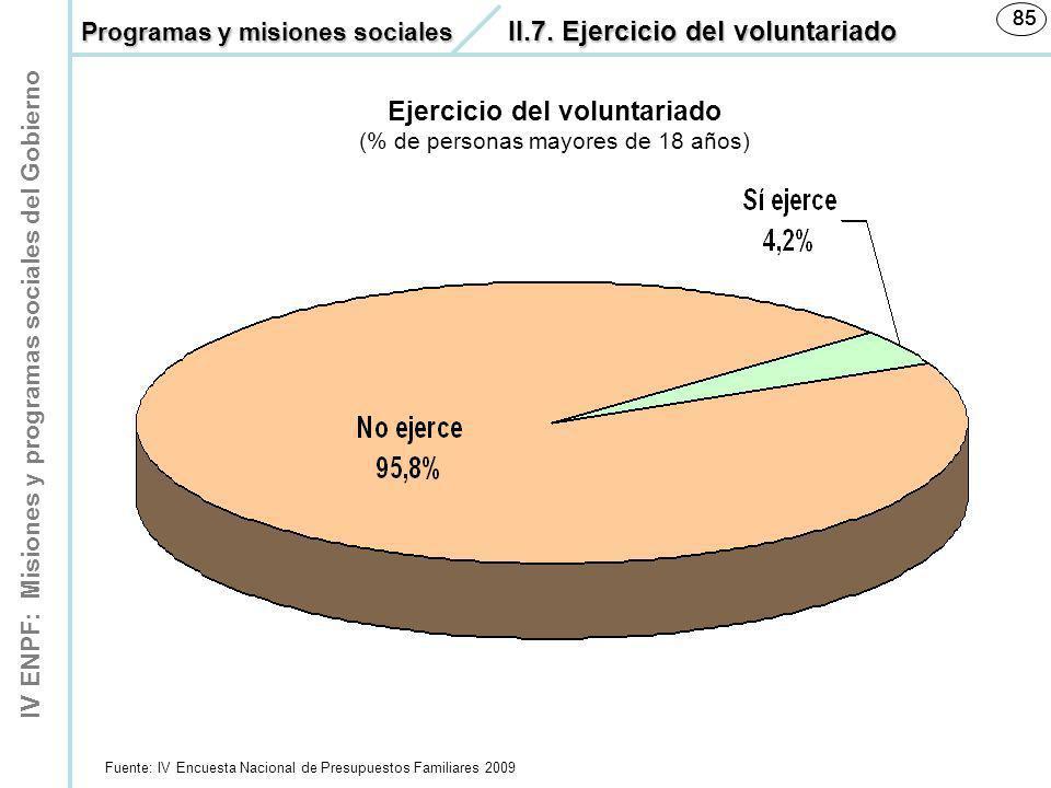 IV ENPF: Misiones y programas sociales del Gobierno 85 Fuente: IV Encuesta Nacional de Presupuestos Familiares 2009 85 Ejercicio del voluntariado (% d