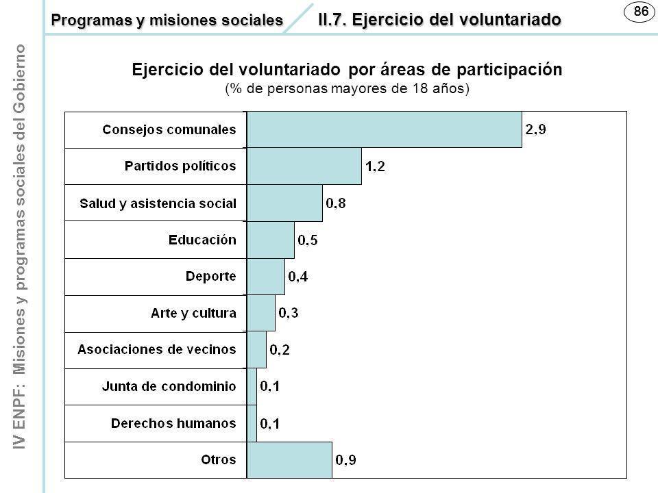 IV ENPF: Misiones y programas sociales del Gobierno 86 Ejercicio del voluntariado por áreas de participación (% de personas mayores de 18 años) Progra