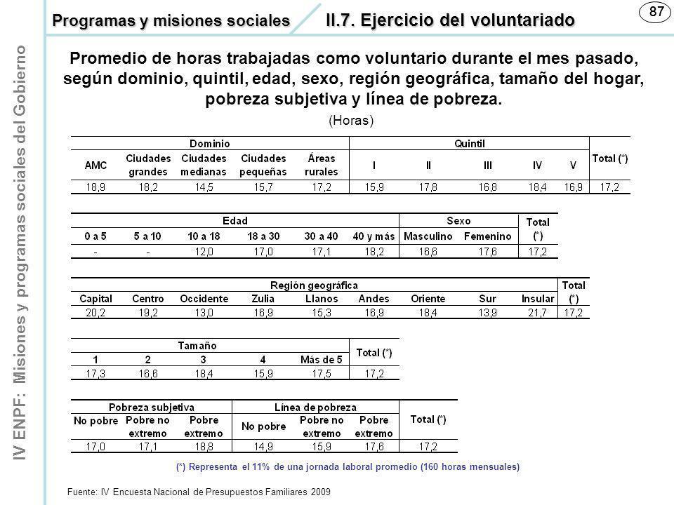 IV ENPF: Misiones y programas sociales del Gobierno 87 (Horas) Promedio de horas trabajadas como voluntario durante el mes pasado, según dominio, quin