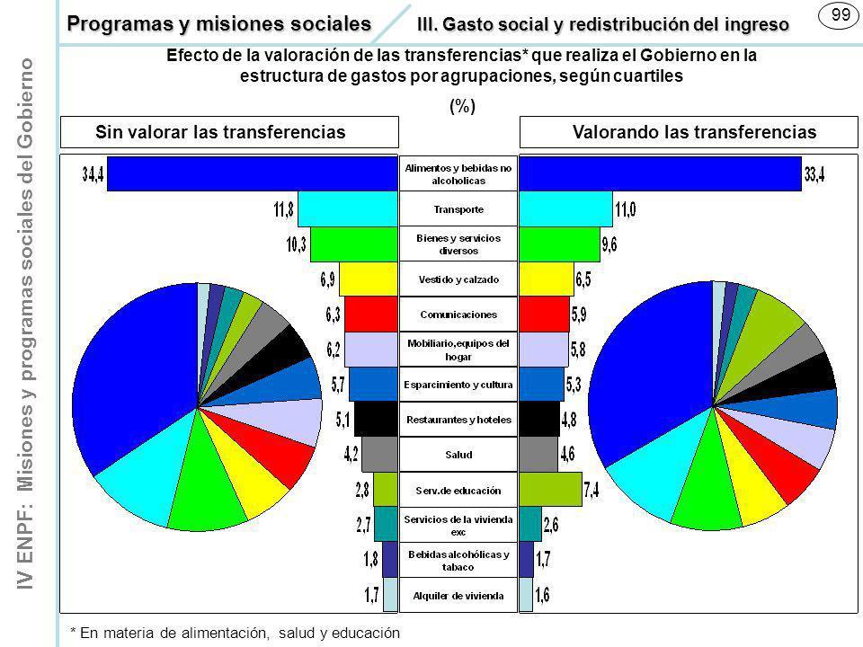 IV ENPF: Misiones y programas sociales del Gobierno 99 Efecto de la valoración de las transferencias* que realiza el Gobierno en la estructura de gast