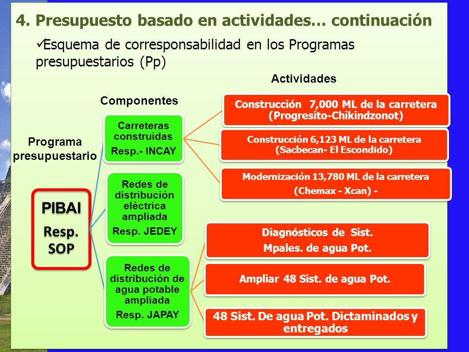 4. Presupuesto basado en actividades… continuación Esquema de corresponsabilidad en los Programas presupuestarios (Pp) Componentes Actividades Program