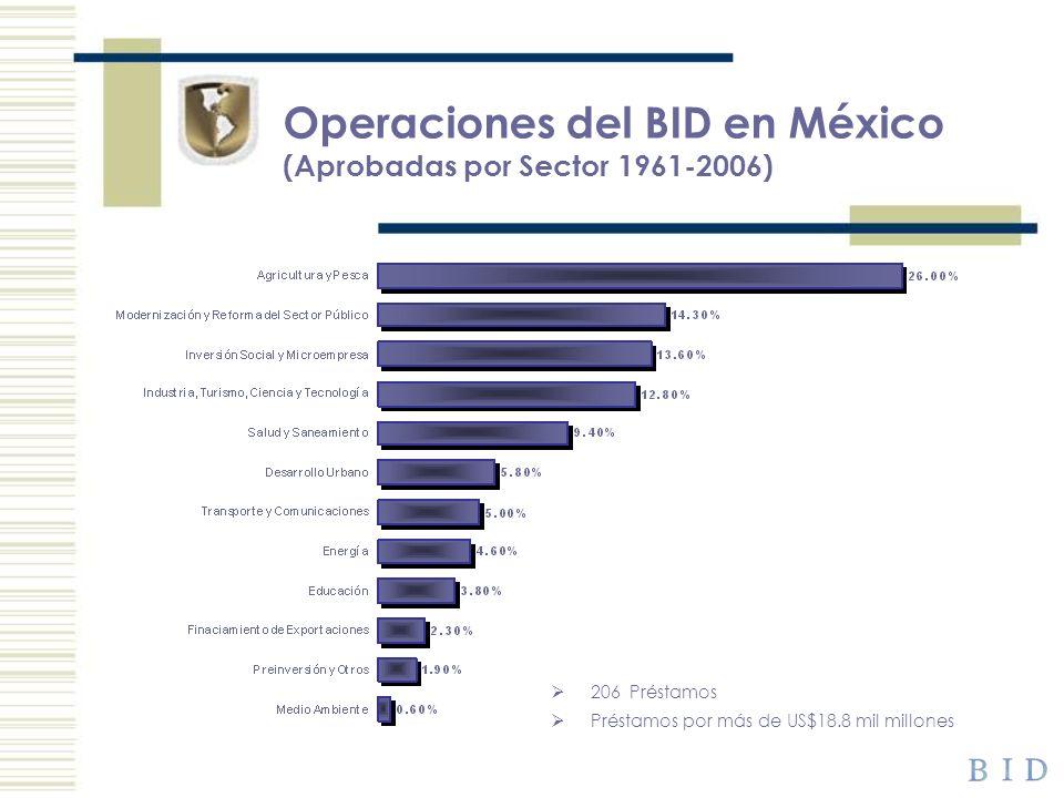 Operaciones del BID en México (Aprobadas por Sector 1961-2006) 206 Préstamos Préstamos por más de US$18.8 mil millones