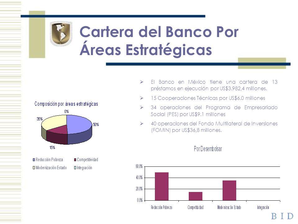 Cartera del Banco Por Áreas Estratégicas El Banco en México tiene una cartera de 13 préstamos en ejecución por US$3.982,4 millones. 15 Cooperaciones T