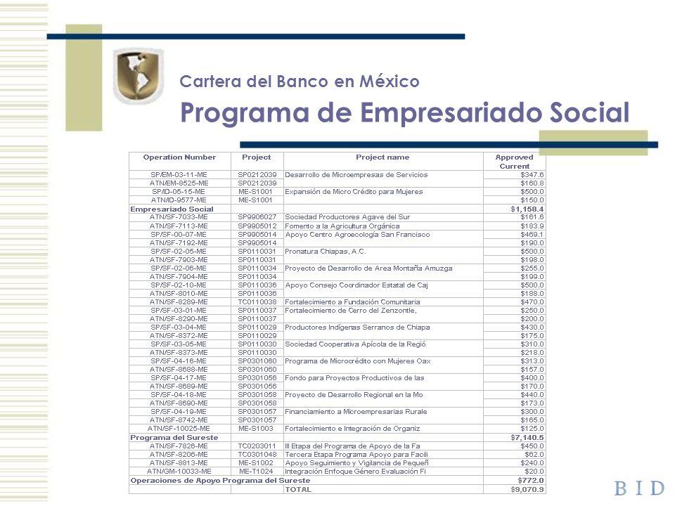 Cartera del Banco en México Programa de Empresariado Social