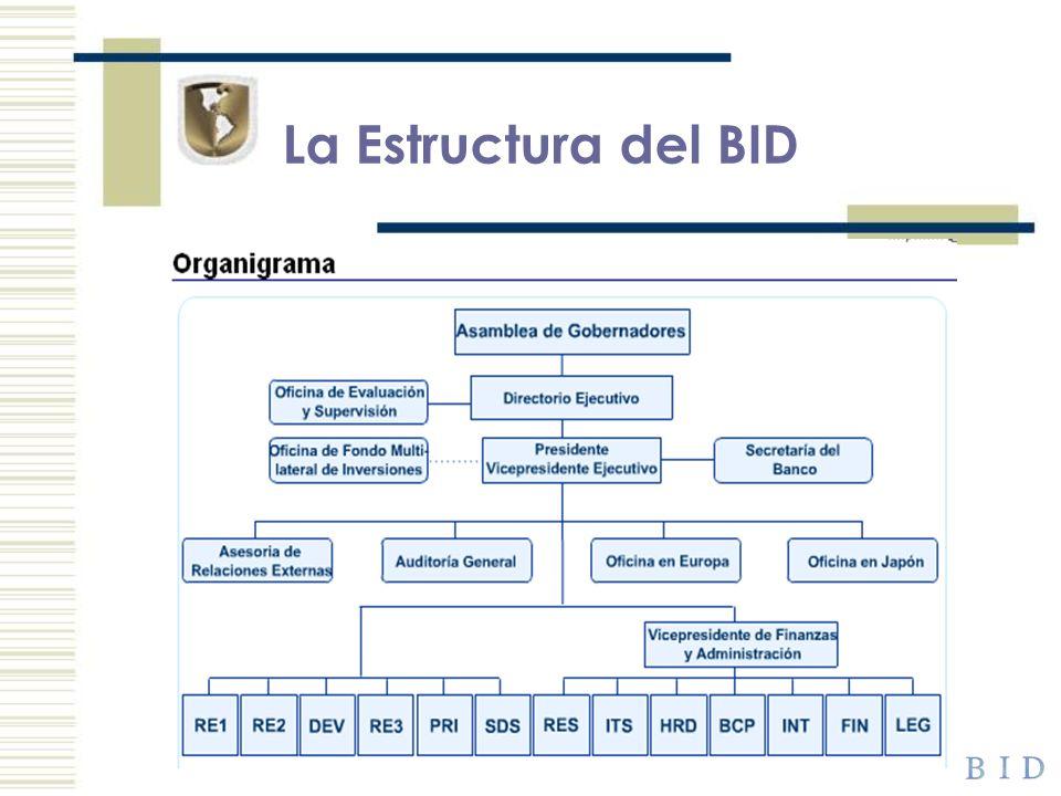 México y el BID