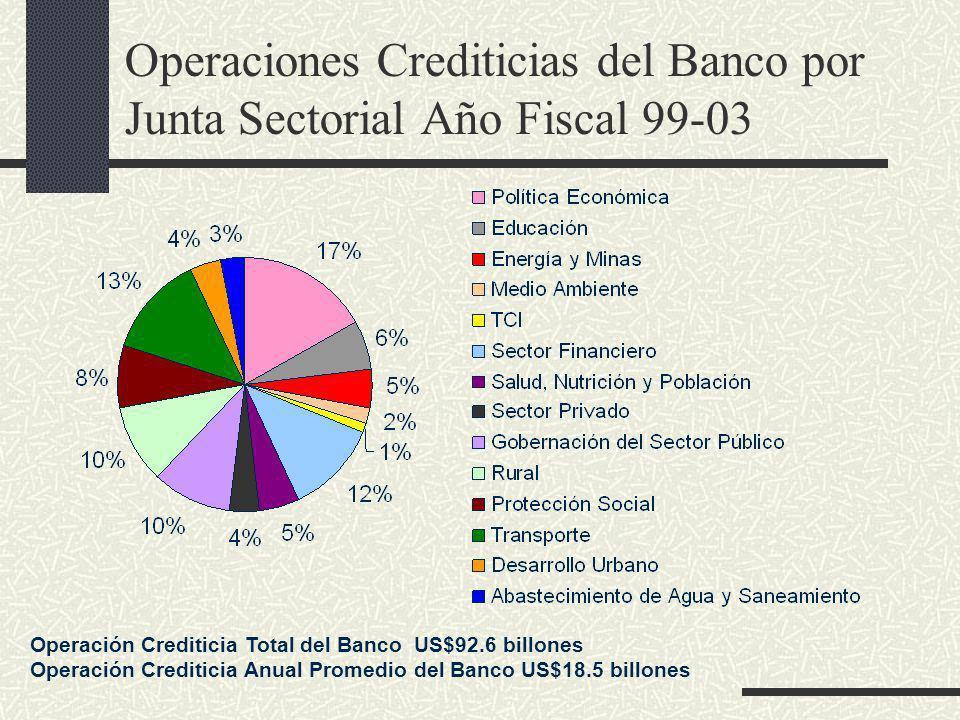 Operaciones Crediticias del Banco por Junta Sectorial Año Fiscal 99-03 Operación Crediticia Total del Banco US$92.6 billones Operación Crediticia Anual Promedio del Banco US$18.5 billones