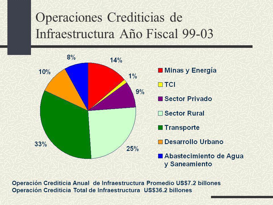 Operaciones Crediticias de Infraestructura Año Fiscal 99-03 Operación Crediticia Anual de Infraestructura Promedio US$7.2 billones Operación Crediticia Total de Infraestructura US$36.2 billones