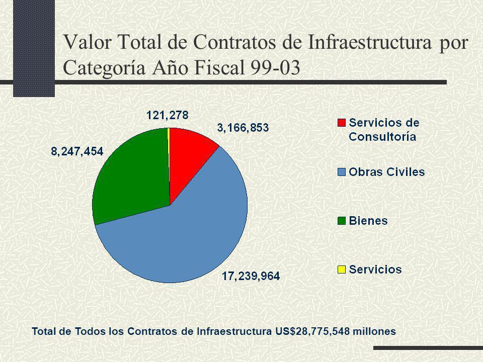 Valor Total de Contratos de Infraestructura por Categoría Año Fiscal 99-03 Total de Todos los Contratos de Infraestructura US$28,775,548 millones