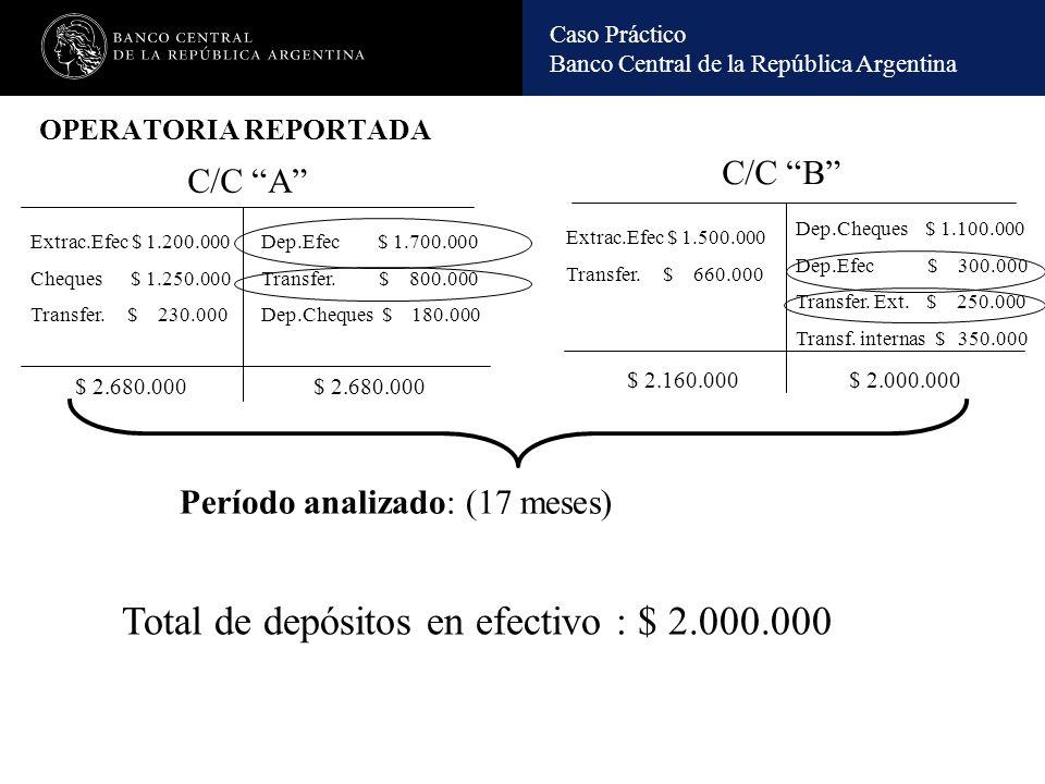 Caso Práctico Banco Central de la República Argentina Esquema de la operatoria BCO CCC Bahamas BANCO DDD S.A.BANCO AAA.S.A.