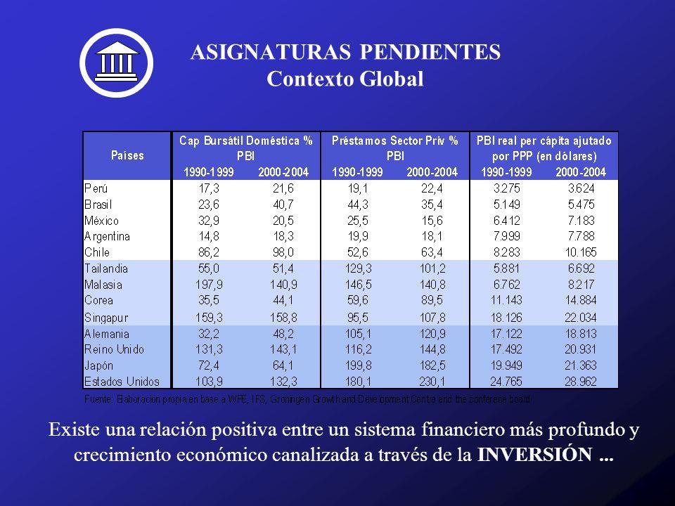 ASIGNATURAS PENDIENTES Contexto Global Existe una relación positiva entre un sistema financiero más profundo y crecimiento económico canalizada a través de la INVERSIÓN...