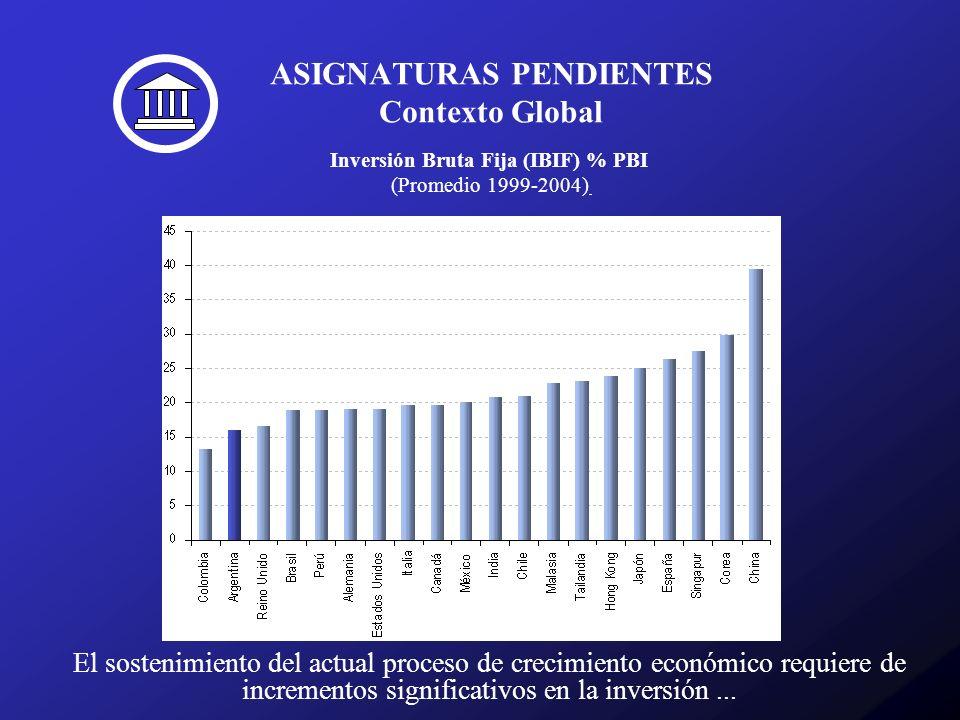 ASIGNATURAS PENDIENTES Contexto Global El sostenimiento del actual proceso de crecimiento económico requiere de incrementos significativos en la inver