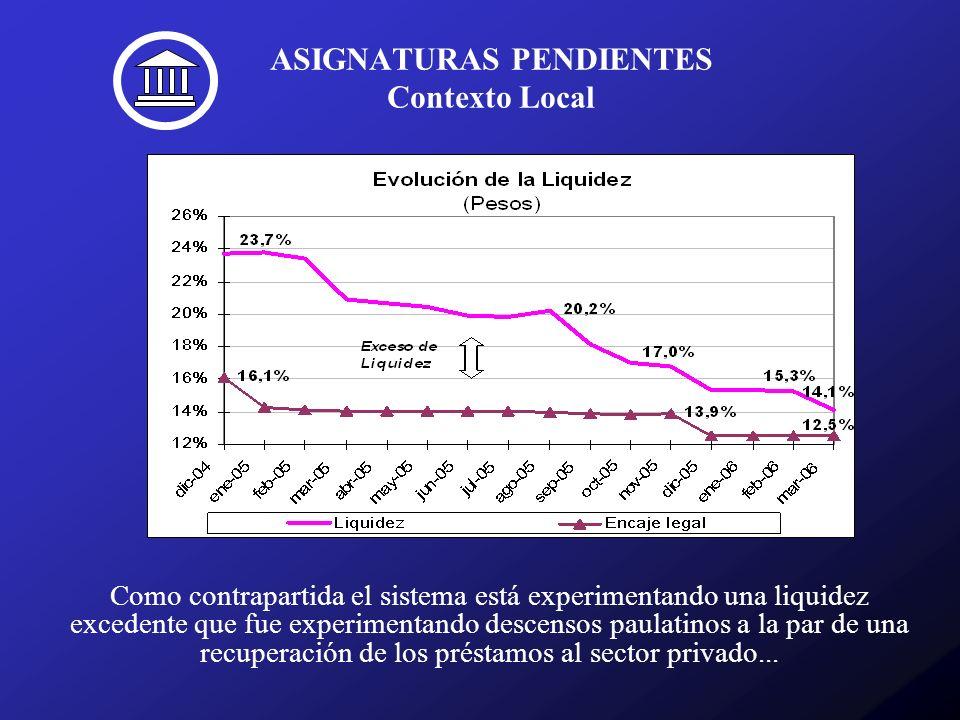 ASIGNATURAS PENDIENTES Contexto Local Como contrapartida el sistema está experimentando una liquidez excedente que fue experimentando descensos paulatinos a la par de una recuperación de los préstamos al sector privado...