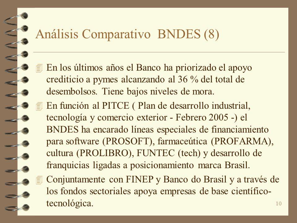 10 Análisis Comparativo BNDES (8) 4 En los últimos años el Banco ha priorizado el apoyo crediticio a pymes alcanzando al 36 % del total de desembolsos