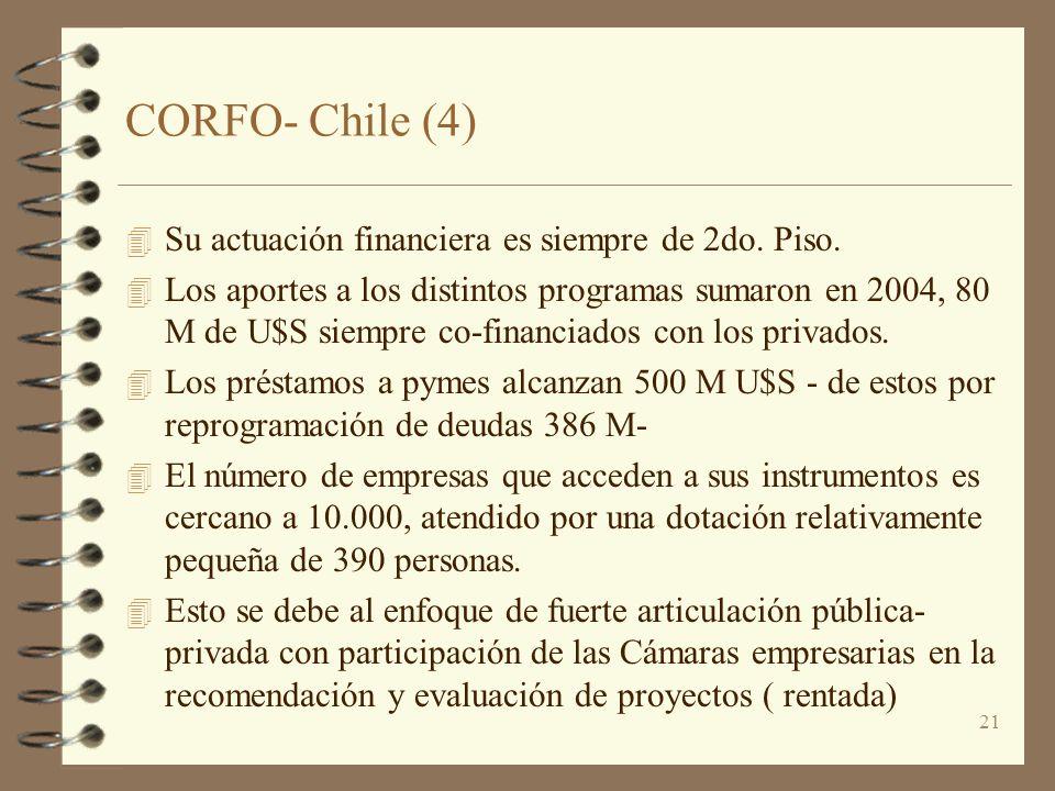 21 CORFO- Chile (4) 4 Su actuación financiera es siempre de 2do. Piso. 4 Los aportes a los distintos programas sumaron en 2004, 80 M de U$S siempre co